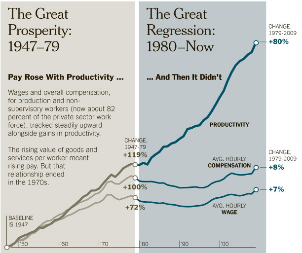 Graph showing productivity against wages - in the last thirty years wages have not kept pace with productivity gains