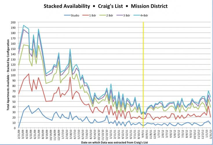 a graph showing Mission district apartment availability stablizing