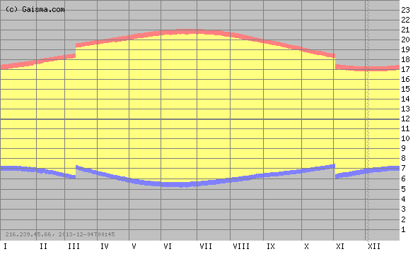 graph of SF sunrise and sunset times over time